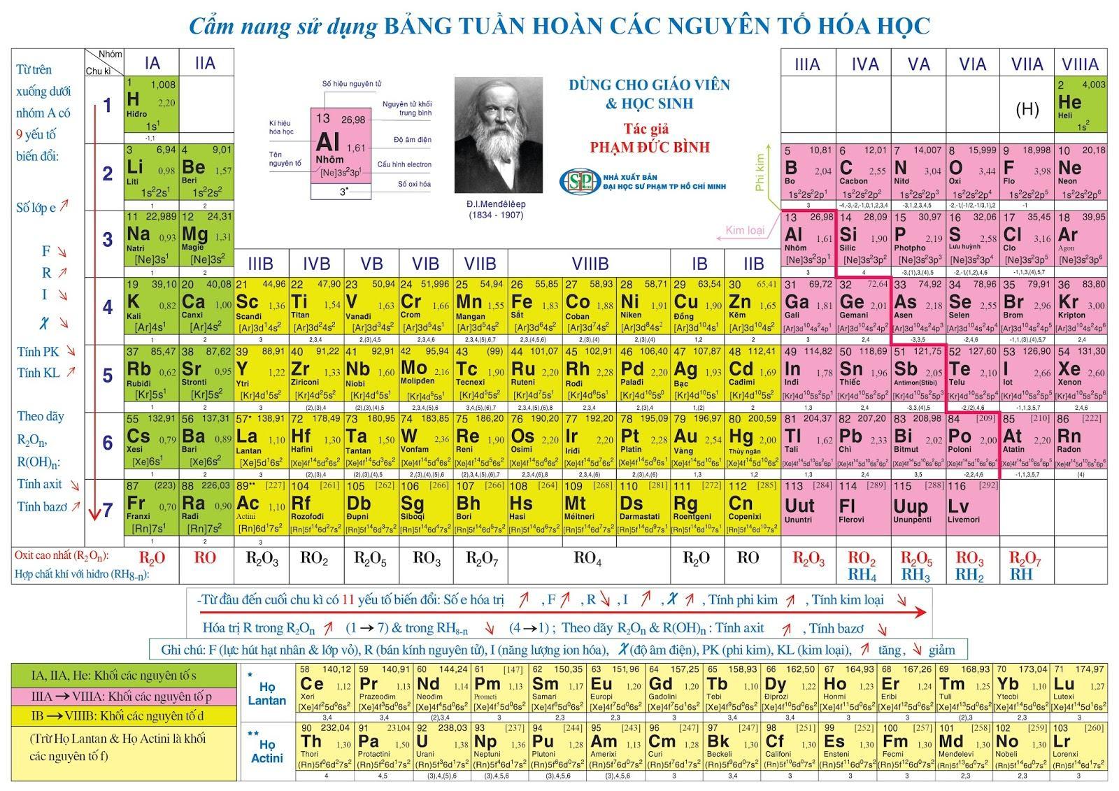 Bảng hệ thống tuần hoàn các nguyên tố hóa học