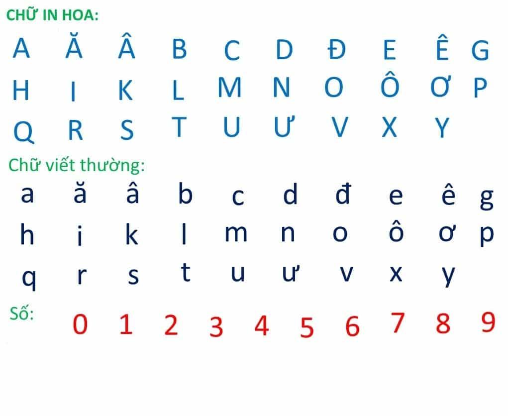 bảng chữ cái Tiếng Việt chuẩn mới nhất