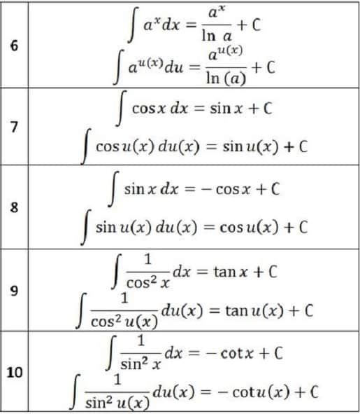 Bảng các công thức tính nguyên hàm đầy đủ 2