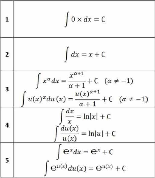 Bảng các công thức tính nguyên hàm đầy đủ 1